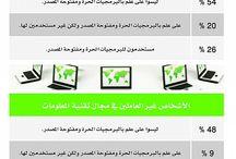 5  مقالات/أبحاث
