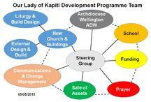 Kapiti Development
