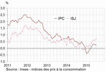 Indice des prix à la consommation / Indice des prix à la consommation pour la France détaillé mois par mois.