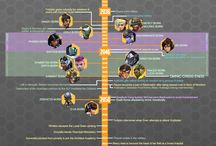 overwatch , lol timelines