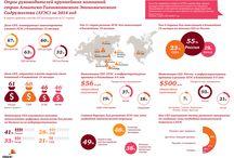 APEC 2014 / PwC представляет ключевые результаты исследования APEC CEO Survey 2014 - опроса руководителей крупнейших компаний стран АТЭС в 2014 году с акцентом на ответы, полученные от российских респондентов. Полный отчет доступен по ссылке www.pwc.com/us/apec/2014