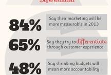 Digital Marketing - Campaignium