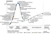 Hype Cycles
