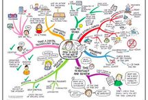 Jane Genovese / Mind maps created by Jane Genovese. You can find more of her mind maps and work @ www.LearningFundamentals.com.au / by IQ Matrix