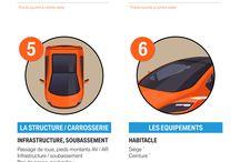 Infographies #Auto - AutoReflex / #Infographies autour de l'univers #auto. Evolution des différents modèles de voitures, conseils d'entretien etc...
