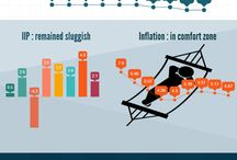 Info Graphics / View & opinion on various events affecting Indian Financial Markets
