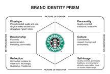 Brand Model Prism