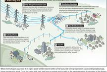 Outage Restoration / Different FYIs about power outages and the restoration process.