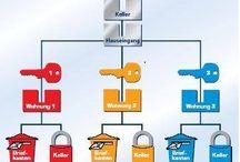 KeyConfig / Schließanlagen-Planer 1.5 Planen Sie jetzt Ihre individuelle Schließanlage für Eigenheim, -Wohnanlage oder Firma selbst.  Einfach und unkompliziert Schritt für Schritt... http://keyconfig.schluessel-isendahl.de/