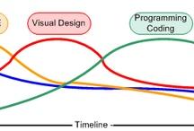 UX Design Process / by Jesse Weaver