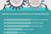 State of Marketing Automation in 2015 / Today with the explosion of digital channels and technologies you are spoilt for choice as a digital marketer. Marketing automation can effectively help put things into perspective so that you stay on top of things. Go through this insightful infograhic in order to gain an inside view of the world of marketing automation now.