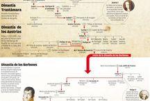 Storia Spagna
