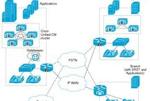 Cisco Unified Communications Manager / Eljayindia provides advanced capabilities, such as video, mobility, presence, preference, and full-featured conferencing services. Cisco Unified Communications Manager, focuses on implementing local route groups, device pools, and route patterns.