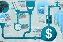 Water infographics