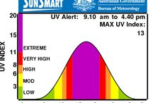 Health, Fitness & Wellbeing / UV index