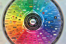 Il mondo dei Social