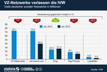Onlinewelt / by Voycer Deutschland