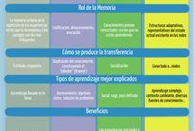 Aprendizaje/estudio