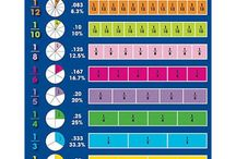 Maths Number Stuff / General number topics.
