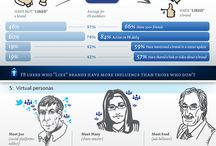 Digital... job & passion! / Infographics, videos and latest news about digital. / by Nat Cab