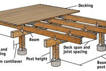 Deck constuction