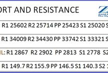 Supprt & Resistance - Pivots Level Commodity / Zoid Research provides beneficial and profitable calls and tips to their traders and investors in Equity, Commodity, Forex and all segment of Share Market trading and investing.