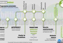 Proiectare Arhitectură și Rezistență