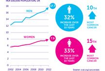 Types of cancer / Infographics on specific types of cancer from Cancer Research UK.
