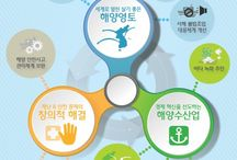 해양수산부 2014 업무보고 인포그래픽