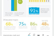 Infographics / Infographics having to do with higher education, teaching, learning, and technology