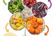 Cromobionutrición / Conoce la cromobionutrición, los beneficios de los alimentos según sus colores!