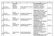 Oktatási, Kulturális és Ifjúsági Bizottság által elbírált civil szervezetek pályázatainak... / Oktatási, Kulturális és Ifjúsági Bizottság által elbírált civil szervezetek pályázatainak közzététele 2015.