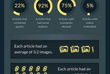 Blog Best Practices