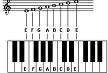 PianoDiscoveries Blog Posts / Music-related ideas and information.