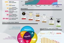 Music Infographics / Interesting stats and graphics on music.