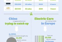 Electric cars ( infographics)