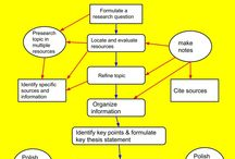 Student research process
