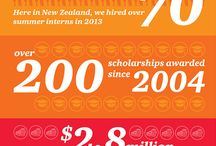 Choose PwC - The opportunity of a lifetime / Be part of something special. Choose the opportunity of a lifetime. Find out more at www.choosepwc.co.nz