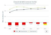 La actualidad, dato a dato / Gráficos sobre diferentes temas de actualidad en España