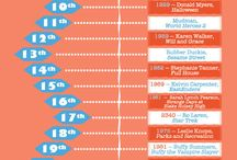 Infographics - Fictional Birthdays