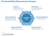 Social Measurement / by Sudha Jamthe