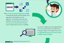 Basics of Internet Marketing