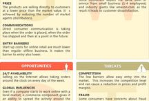 SWOT for Marketing