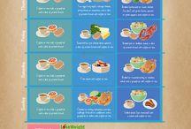 All type's diets / Diet
