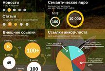 Продвижение сайтов | Инфографика