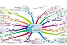 خرائط ذهني للقرآن الكريم