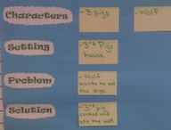 Anchor Charts/Classroom Poster Ideas / by Conversations in Literacy