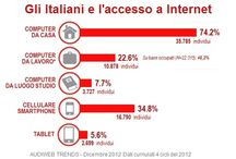Social Media Italia / Social Media Italia