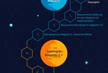 Magento 2 / Resources from the #RealMagento community covering topics related to Magento Enterprise Edition (Magento EE) and Magento Community Edition (Magento CE). These resources are relevant to the 2.X version branches of #Magento This board focuses on the second iteration of Magento platform (aka Magento 2).  See my Magento 1 Board for content specific to that platform at https://www.pinterest.com/beejhuff/magento-magento-1x/