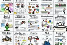 Reading strategies anchor charts